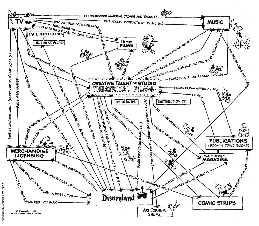 http://k21.co/images/walt-disney-business-map